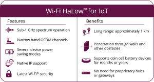 Wi-Fi HaLow features